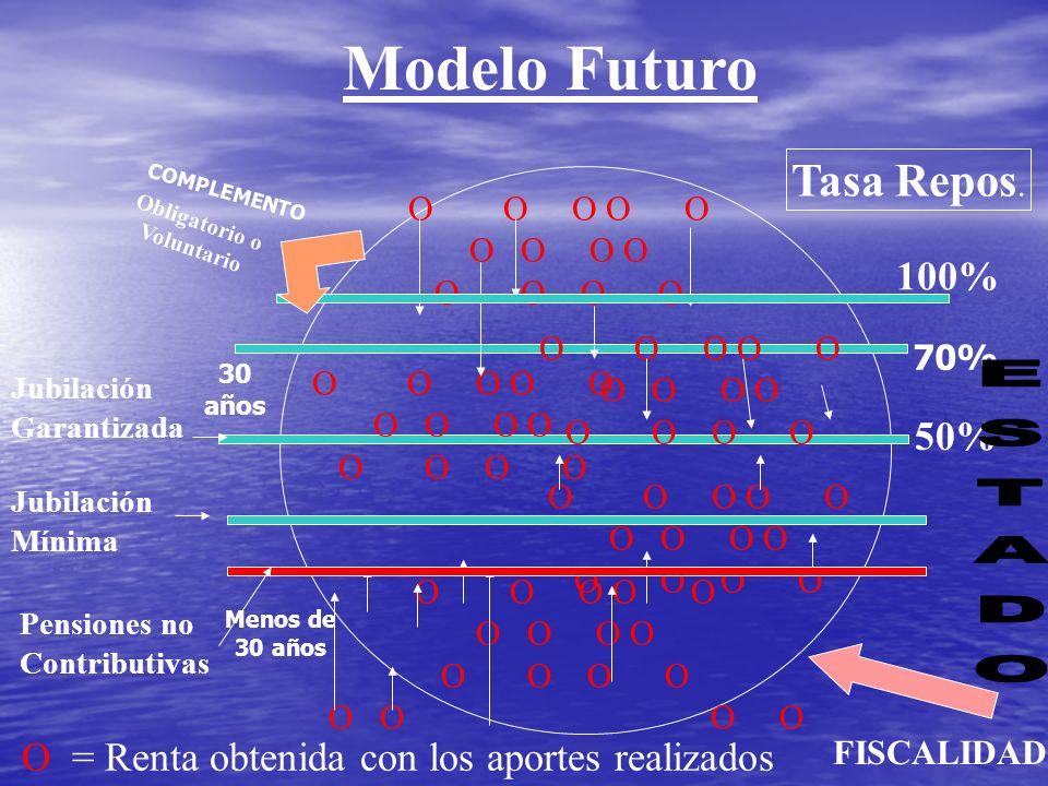 Modelo Futuro 100% Tasa Repos.