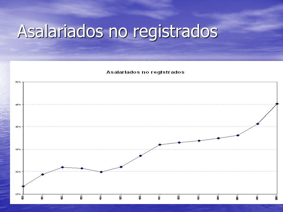 Asalariados no registrados