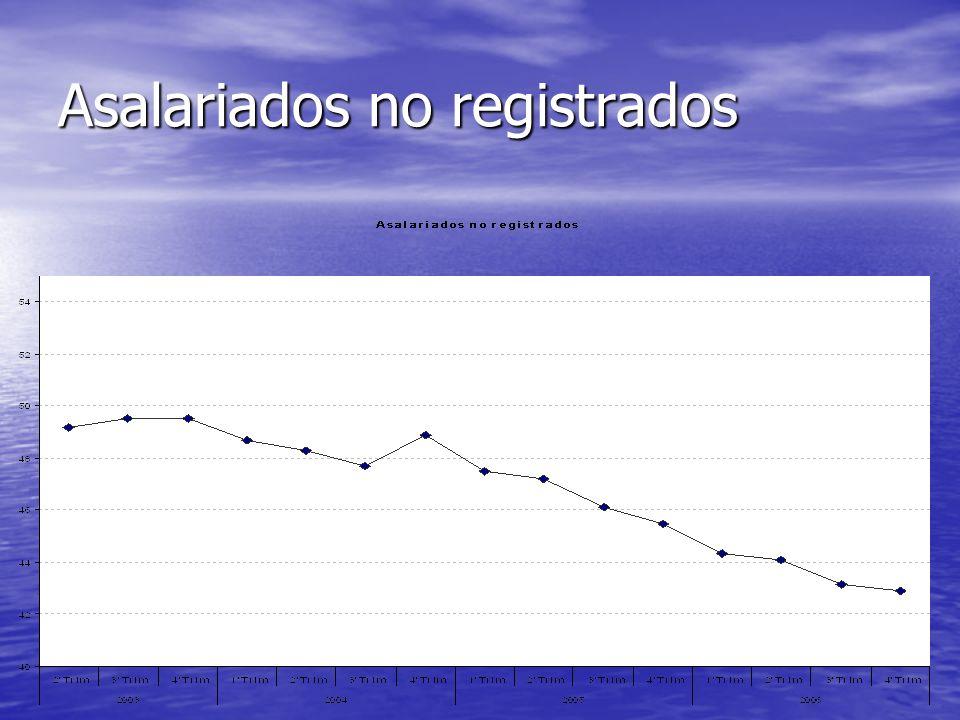 Perfil de las carreras laborales ANTES AHORA HABER COMPUTO DE TODA LA CARRERA Edad Flexible