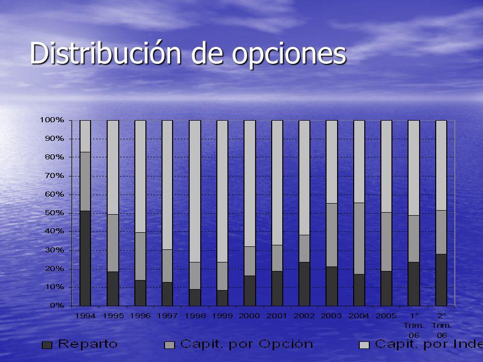 Distribución de opciones