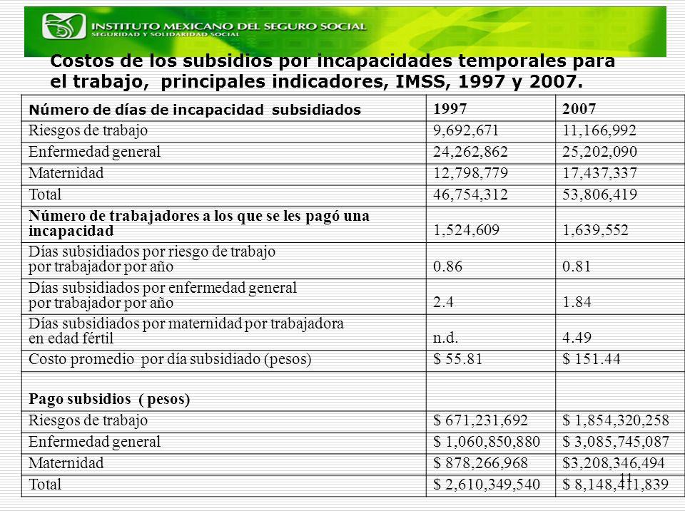 11 Costos de los subsidios por incapacidades temporales para el trabajo, principales indicadores, IMSS, 1997 y 2007. Número de días de incapacidad sub