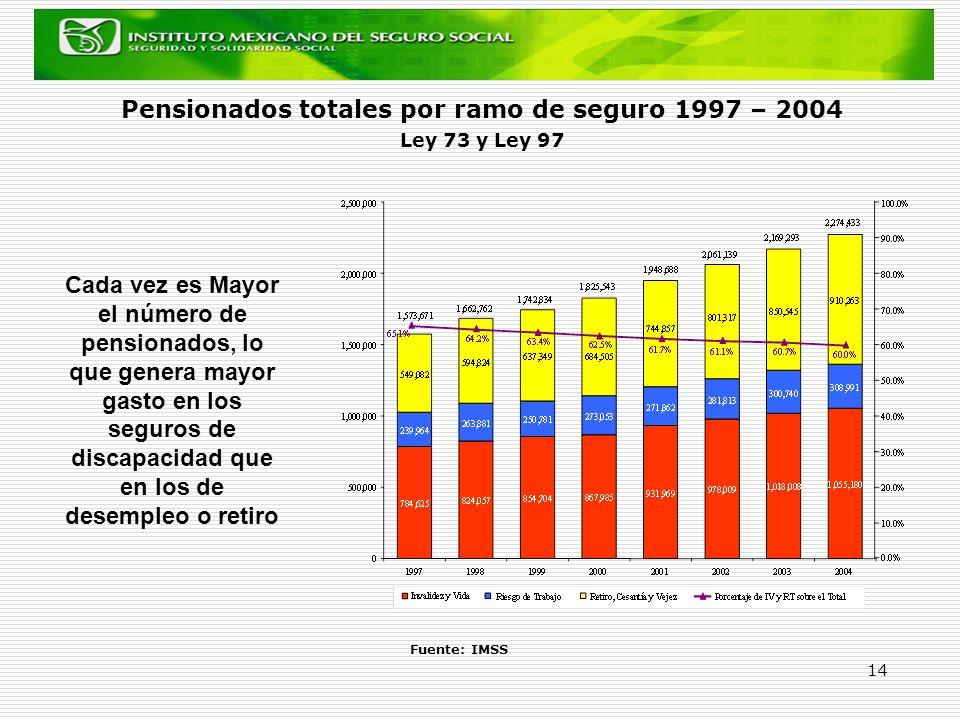 14 Pensionados totales por ramo de seguro 1997 – 2004 Ley 73 y Ley 97 Fuente: IMSS Cada vez es Mayor el número de pensionados, lo que genera mayor gas
