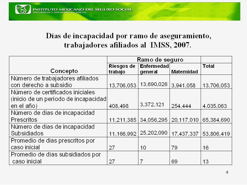 5 Tendencia temporal de los días de incapacidad por trabajador por año, por enfermedad general y por riesgos de trabajo, 1988-2007.