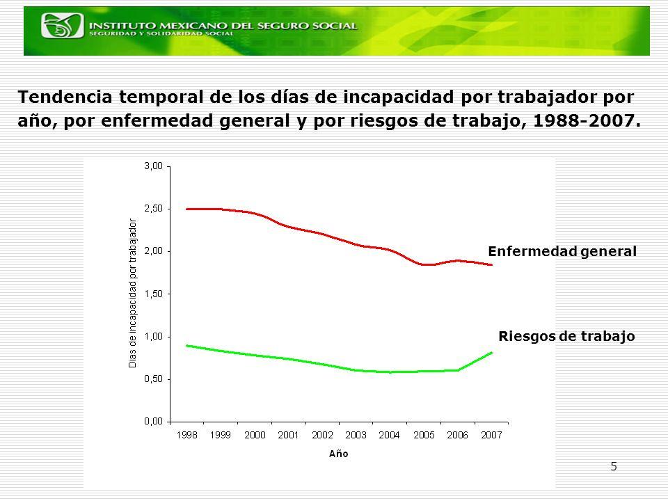 5 Tendencia temporal de los días de incapacidad por trabajador por año, por enfermedad general y por riesgos de trabajo, 1988-2007. Enfermedad general