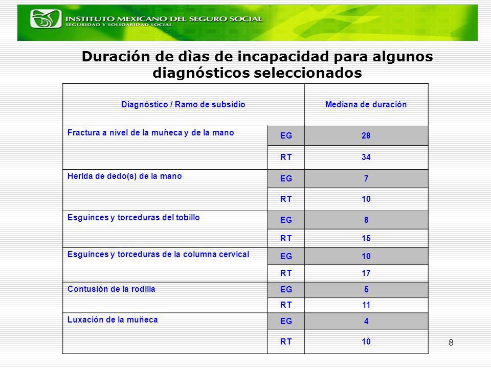 8 Duración de dìas de incapacidad para algunos diagnósticos seleccionados Diagnóstico / Ramo de subsidioMediana de duración Fractura a nivel de la muñ