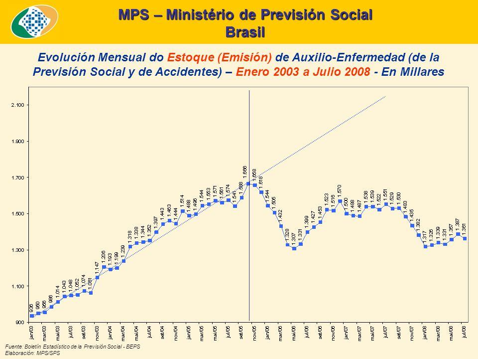 MPS – Ministério de Previsión Social Brasil Fuente: Boletín Estadístico de la Previsión Social - BEPS Elaboración: MPS/SPS Evolución Mensual do Estoque (Emisión) de Auxilio-Enfermedad (de la Previsión Social y de Accidentes) – Enero 2003 a Julio 2008 - En Millares