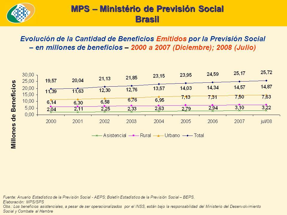 MPS – Ministério de Previsión Social Brasil Evolución de la Cantidad de Beneficios Emitidos por la Previsión Social – en millones de beneficios – 2000 a 2007 (Diciembre); 2008 (Julio) Millones de Beneficios Fuente: Anuario Estadístico de la Previsión Social - AEPS; Boletín Estadístico de la Previsión Social – BEPS.