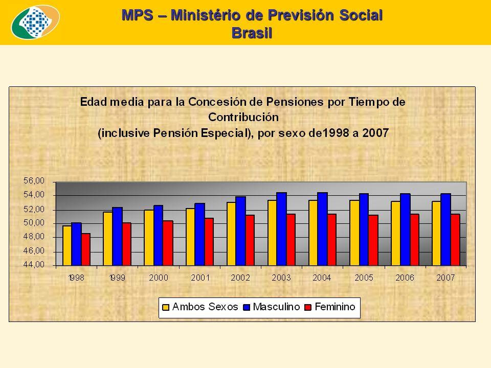 MPS – Ministério de Previsión Social Brasil