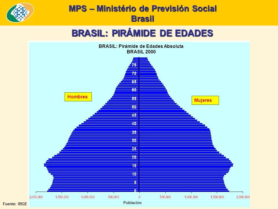 MPS – Ministério de Previsión Social Brasil BRASIL: PIRÁMIDE DE EDADES Fuente: IBGE BRASIL: Pirámide de Edades Absoluta BRASIL 2000 Hombres Mujeres Población