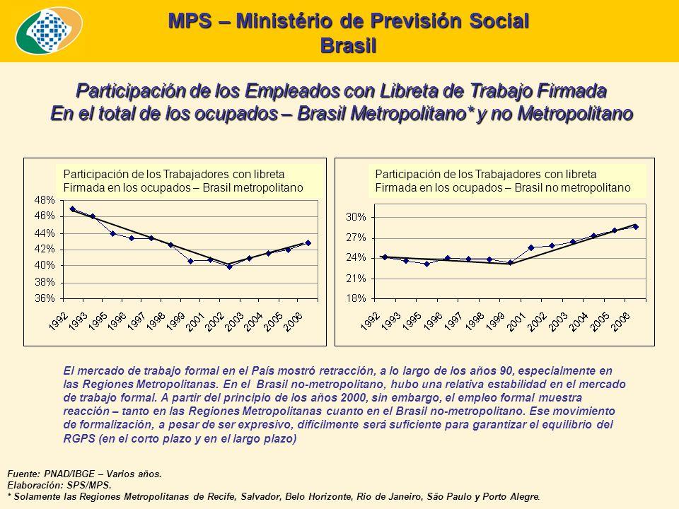 MPS – Ministério de Previsión Social Brasil Participación de los Empleados con Libreta de Trabajo Firmada En el total de los ocupados – Brasil Metropolitano* y no Metropolitano Fuente: PNAD/IBGE – Varios años.