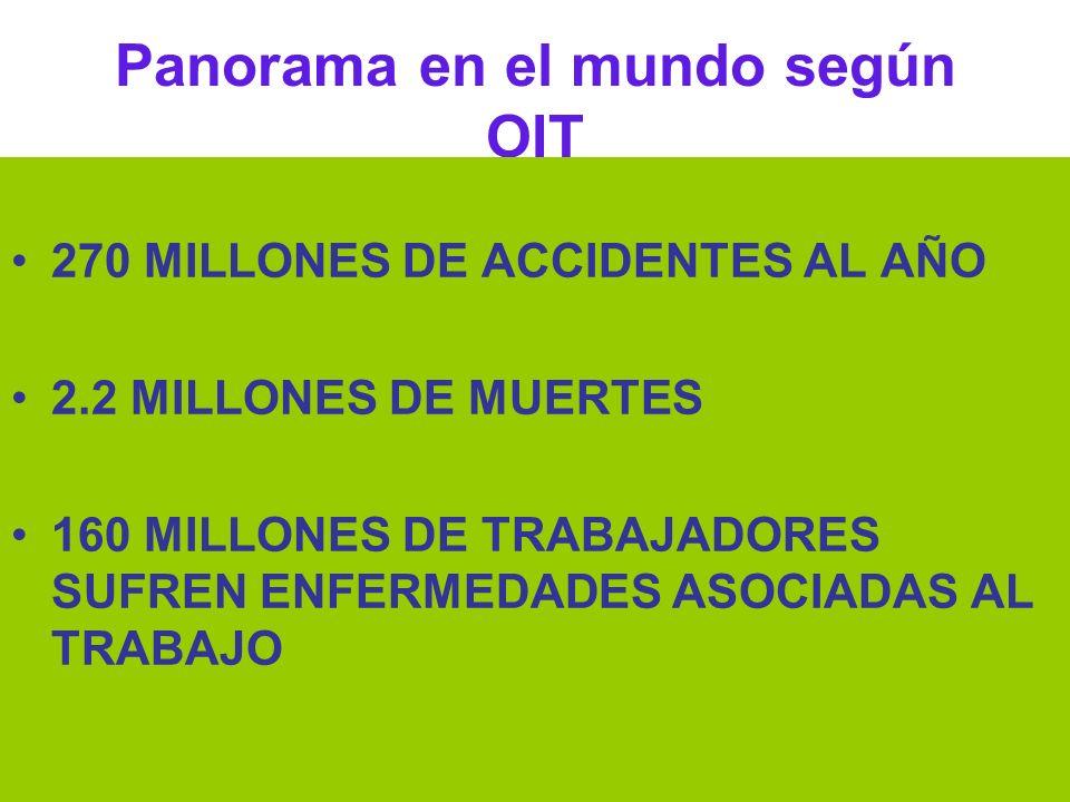Dr Héctor Oscar Verón Panorama en el mundo según OIT 270 MILLONES DE ACCIDENTES AL AÑO 2.2 MILLONES DE MUERTES 160 MILLONES DE TRABAJADORES SUFREN ENF