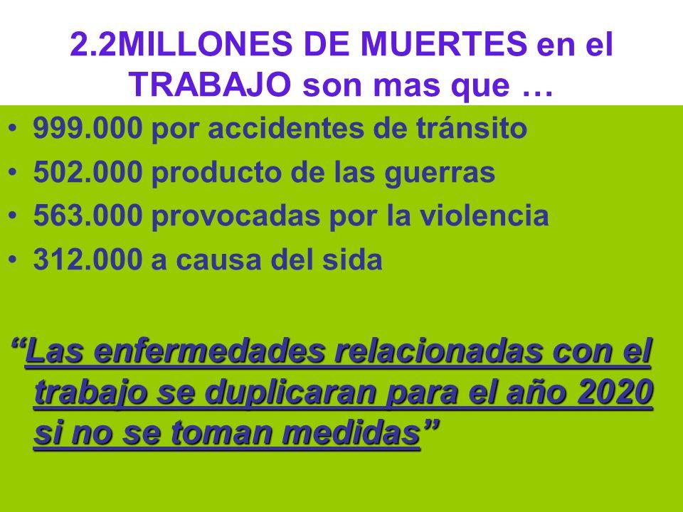 Dr Héctor Oscar Verón 2.2MILLONES DE MUERTES en el TRABAJO son mas que … 999.000 por accidentes de tránsito 502.000 producto de las guerras 563.000 pr