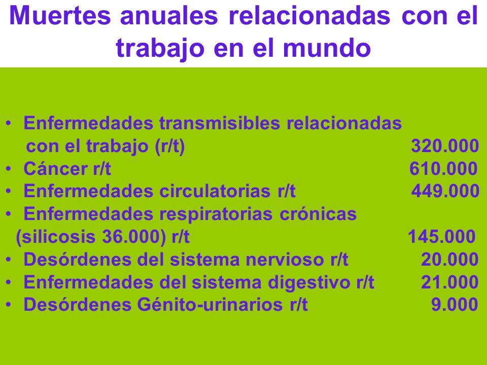 Dr Héctor Oscar Verón Muertes anuales relacionadas con el trabajo en el mundo Enfermedades transmisibles relacionadas con el trabajo (r/t) 320.000 Cán