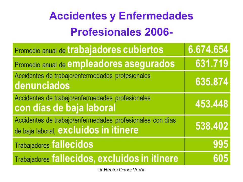 Dr Héctor Oscar Verón Accidentes y Enfermedades Profesionales 2006- Promedio anual de trabajadores cubiertos6.674.654 Promedio anual de empleadores as
