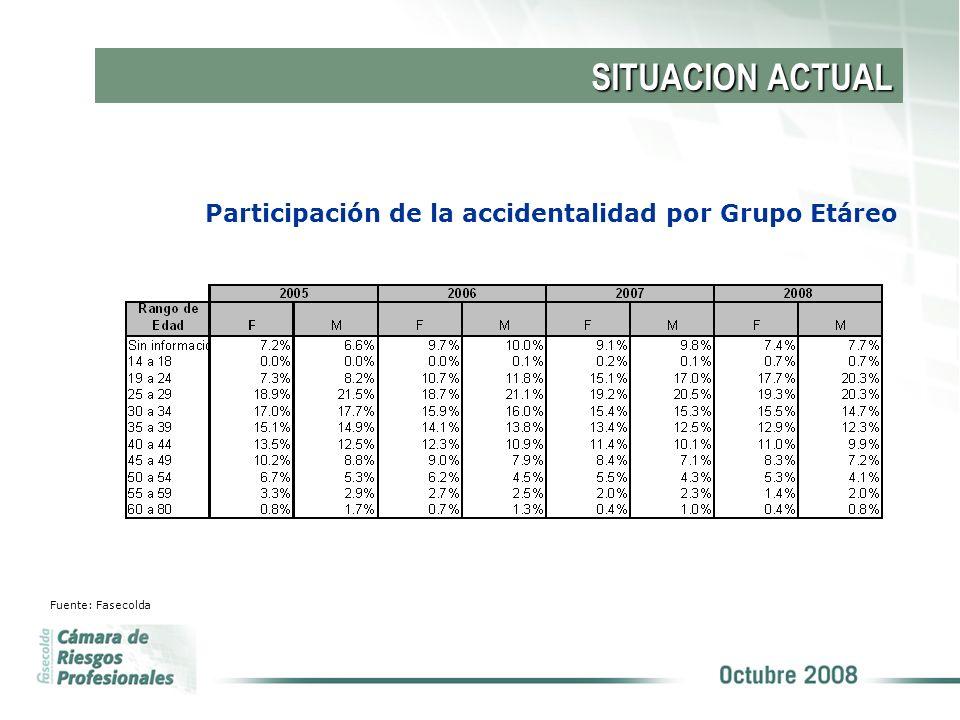 Participación de la accidentalidad por Grupo Etáreo SITUACION ACTUAL