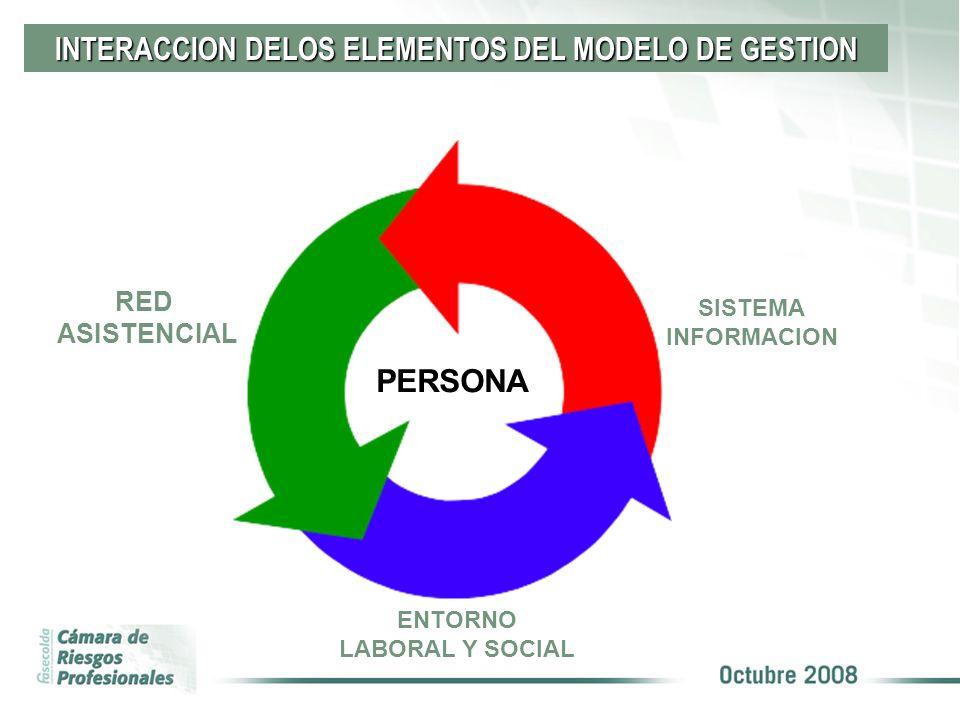 INTERACCION DELOS ELEMENTOS DEL MODELO DE GESTION PERSONA RED ASISTENCIAL SISTEMA INFORMACION ENTORNO LABORAL Y SOCIAL