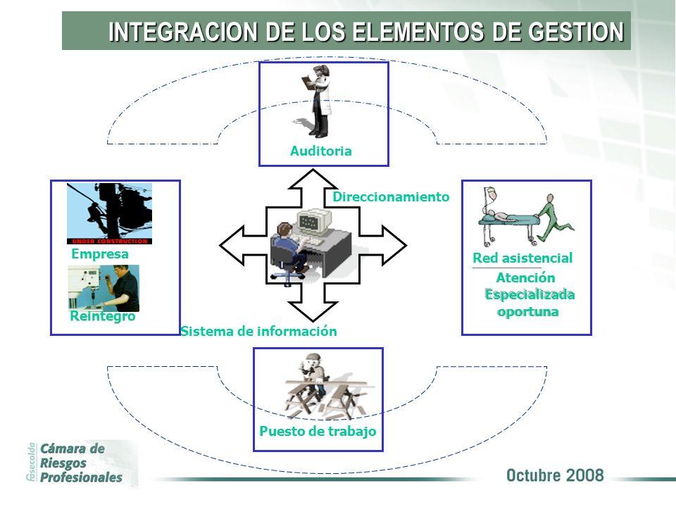 Sistema de información oportuna Atención Especializada Red asistencial Puesto de trabajo Reintegro Empresa INTEGRACION DE LOS ELEMENTOS DE GESTION Aud