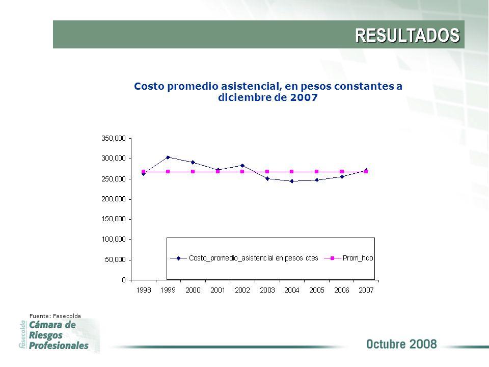 RESULTADOS Costo promedio asistencial, en pesos constantes a diciembre de 2007 Fuente: Fasecolda
