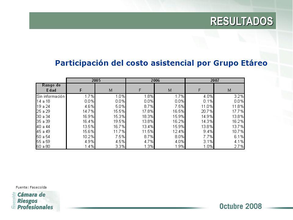 Participación del costo asistencial por Grupo Etáreo Fuente: Fasecolda RESULTADOS