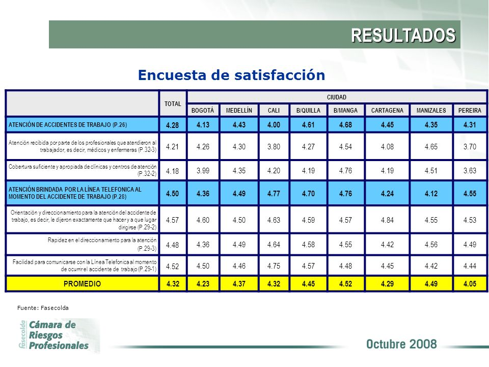 RESULTADOS TOTAL CIUDAD BOGOTÁMEDELLÍNCALIB/QUILLAB/MANGACARTAGENAMANIZALESPEREIRA ATENCIÓN DE ACCIDENTES DE TRABAJO (P.26) 4.28 4.134.434.004.614.684