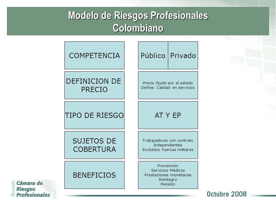 Modelo de Riesgos Profesionales Colombiano COMPETENCIAPúblicoPrivado TIPO DE RIESGOAT Y EP SUJETOS DE COBERTURA Trabajadores con contrato Independient