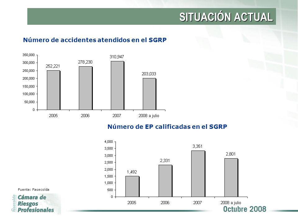 SITUACIÓN ACTUAL Tasa de accidentalidad en el SGRP Fuente: Fasecolda
