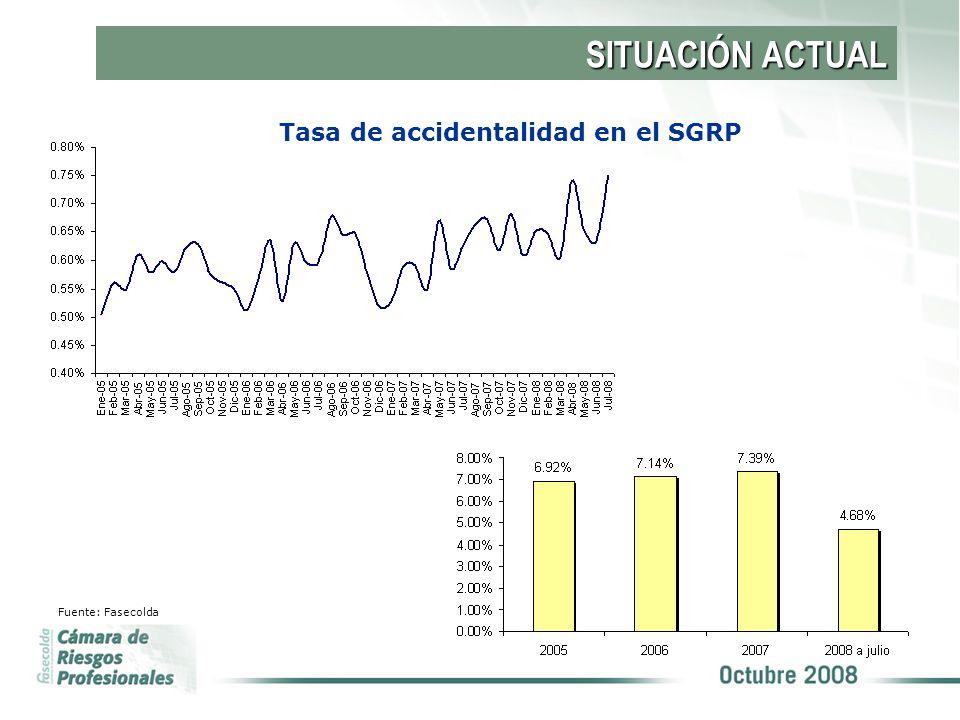 SITUACIÓN ACTUAL Tasa x 100.000 afiliados de EP calificados como si en el SGRP Fuente: Fasecolda