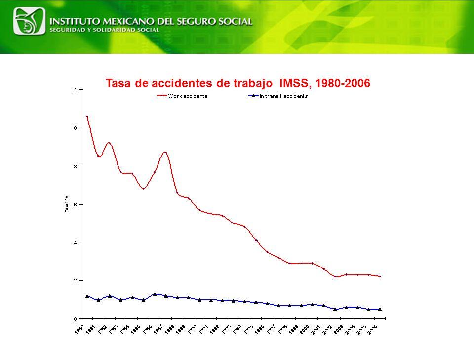 Tasa de accidentes de trabajo IMSS, 1980-2006