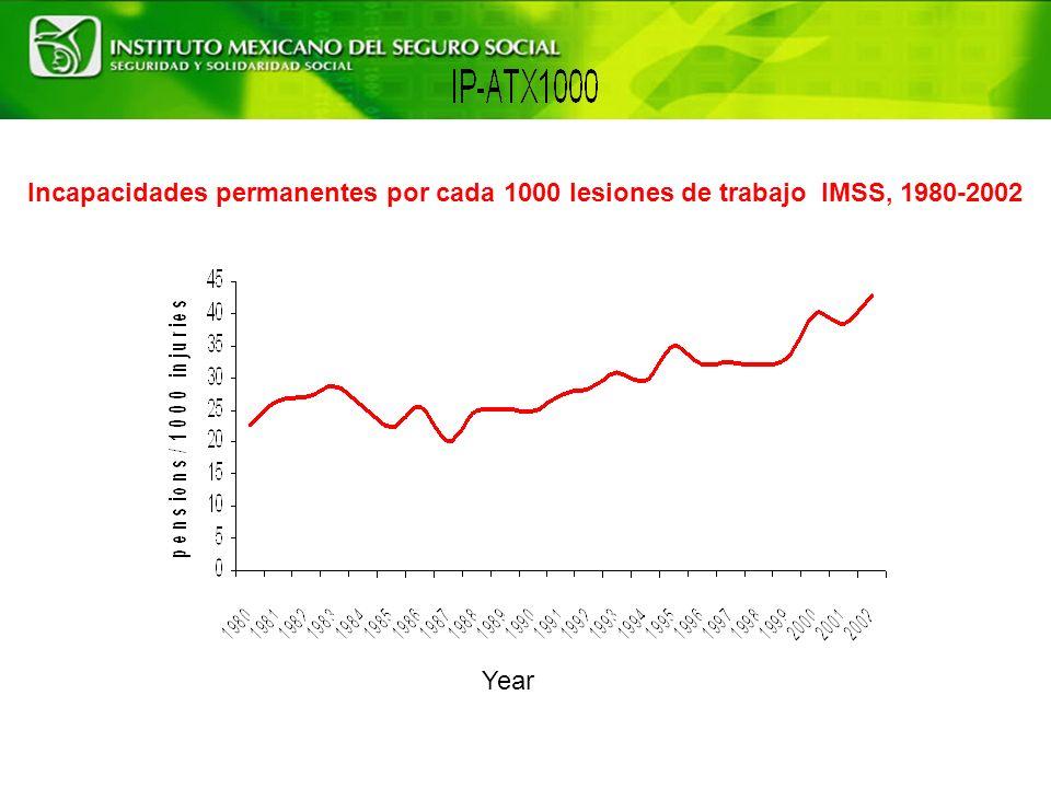 Incapacidades permanentes por cada 1000 lesiones de trabajo IMSS, 1980-2002 Year