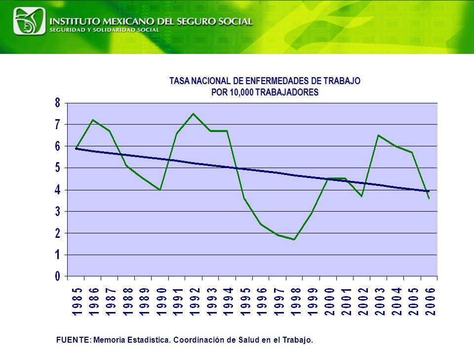 TASA NACIONAL DE ENFERMEDADES DE TRABAJO POR 10,000 TRABAJADORES FUENTE: Memoria Estadística.