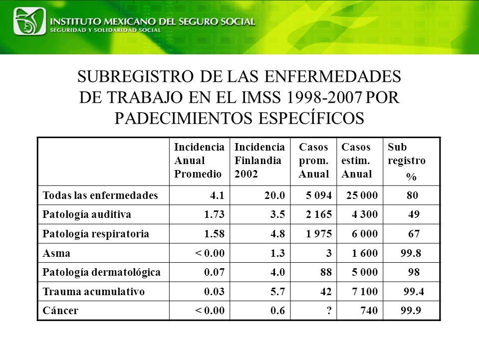 SUBREGISTRO DE LAS ENFERMEDADES DE TRABAJO EN EL IMSS 1998-2007 POR PADECIMIENTOS ESPECÍFICOS Incidencia Anual Promedio Incidencia Finlandia 2002 Casos prom.