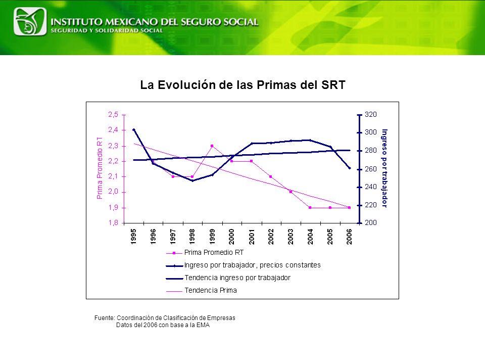 La Evolución de las Primas del SRT Fuente: Coordinación de Clasificación de Empresas Datos del 2006 con base a la EMA