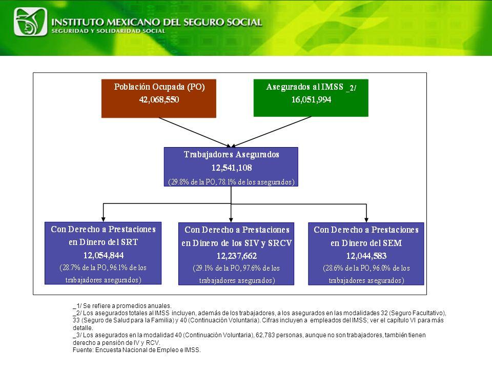 ENFERMEDADES DE TRABAJO SEGÚN NATURALEZA DE LA LESIÓN, 2003 Naturaleza de la LesiónNúmero% T O T A L 7 811100.0 Trastornos del oído y sorderas traumáticas.346044.3 Afecciones respiratorias debidas a emanaciones y vapores de origen químico.216127.7 Neumoconiosis debida a otro tipo de sílice o silicatos.79810.2 Bronquitis crónica.2763.5 Antracosilicosis.2282.9 Trastornos mentales y del comportamaiento.1501.9 Dermatitis de contacto y otro eczema.771.0 Neumoconiosis debida a otro polvo inorgánico.370.5 Trastornos de la cápsula sinovial, de la sinovia y de los tendones.350.4 Efecto tóxico del plomo y sus compuestos (incluso las emanaciones).210.3 Trastornos del túnel carpiano.80.1 Varios de frecuencia menor.5607.2