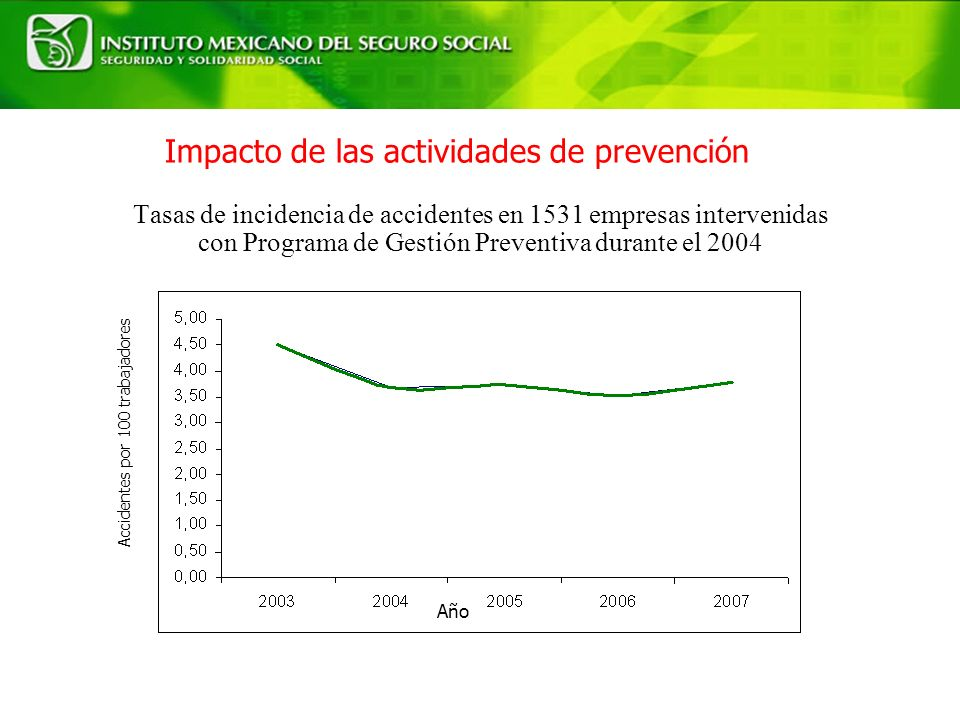 Tasas de incidencia de accidentes en 1531 empresas intervenidas con Programa de Gestión Preventiva durante el 2004 Accidentes por 100 trabajadores Año Impacto de las actividades de prevención