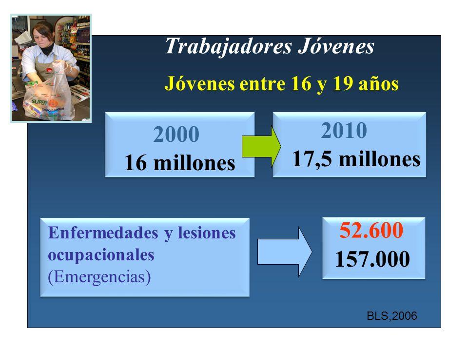 Trabajadores Jóvenes Jóvenes entre 16 y 19 años 2000 16 millones 2010 17,5 millones Enfermedades y lesiones ocupacionales (Emergencias) 52.600 157.000