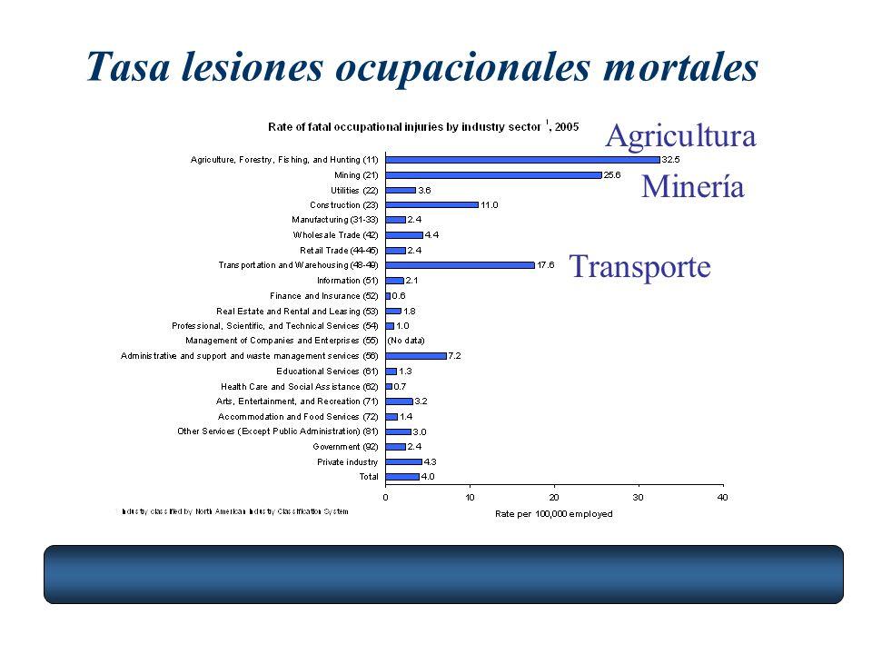Tasa lesiones ocupacionales mortales Agricultura Minería Transporte