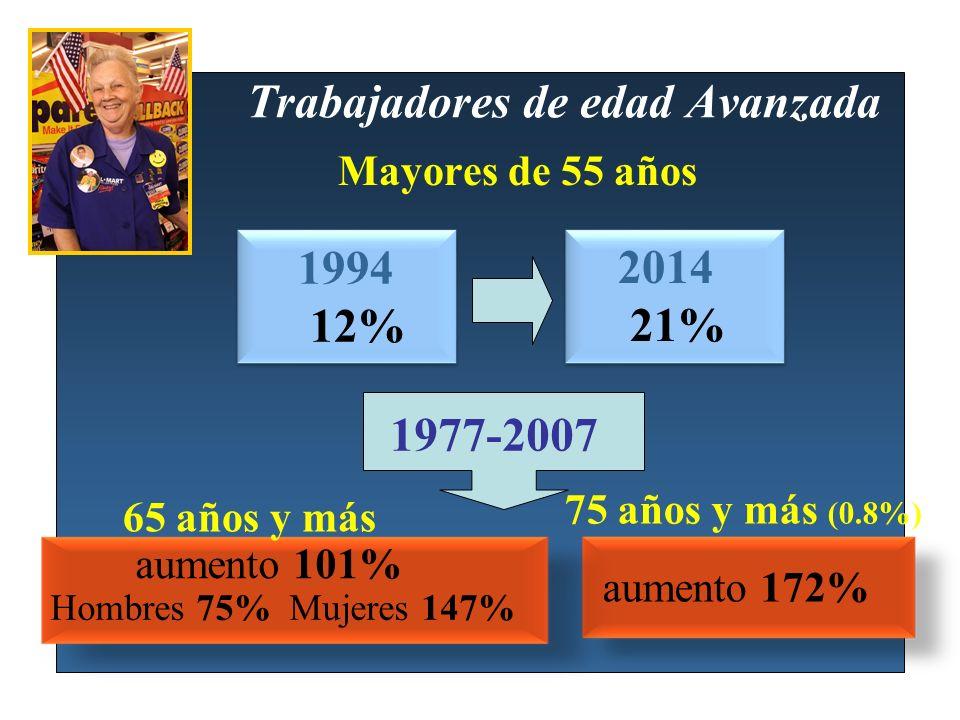 Trabajadores de edad Avanzada Mayores de 55 años 1994 12% 2014 21% 75 años y más (0.8%) 65 años y más Hombres 75% Mujeres 147% 1977-2007 aumento 172%