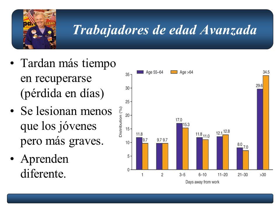 Trabajadores Jóvenes Jóvenes entre 16 y 19 años 2000 16 millones 2010 17,5 millones Enfermedades y lesiones ocupacionales (Emergencias) 52.600 157.000 BLS,2006