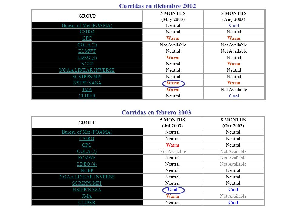 GROUP 5 MONTHS (May 2003) 8 MONTHS (Aug 2003) Bureau of Met (POAMA)NeutralCool CSIRONeutral CPCWarm COLA (2)Not Available ECMWFNeutralNot Available LD