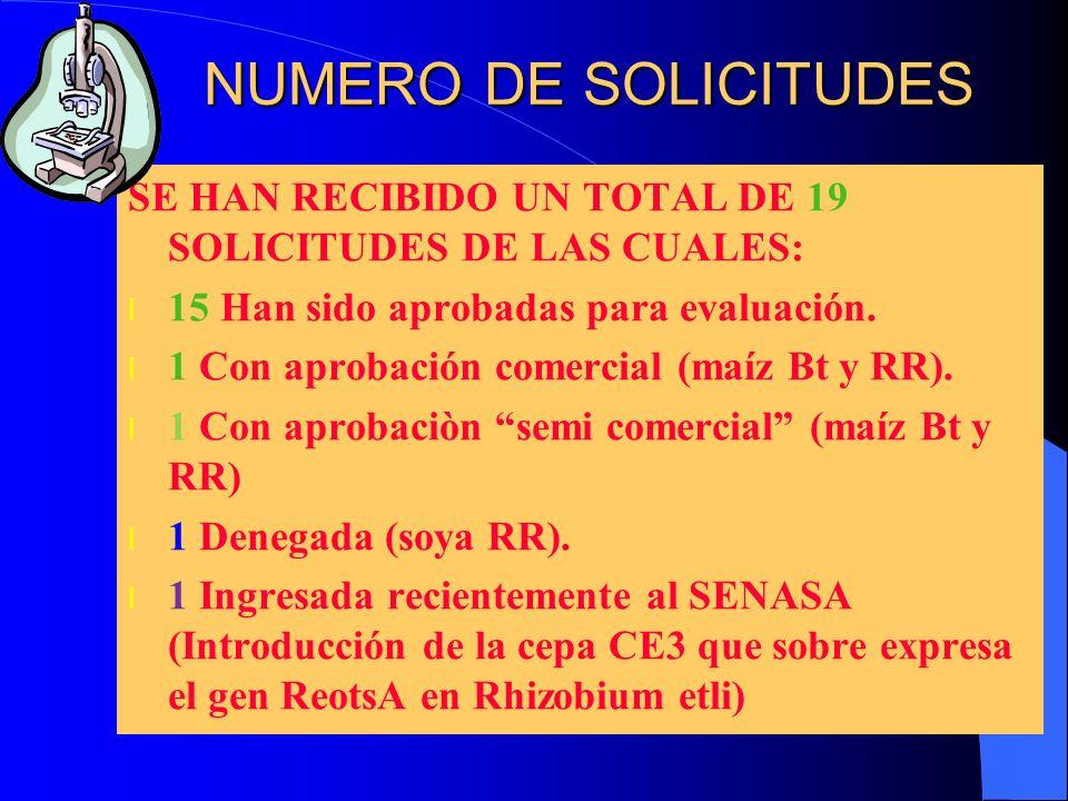 NUMERO DE SOLICITUDES SE HAN RECIBIDO UN TOTAL DE 19 SOLICITUDES DE LAS CUALES: l 15 Han sido aprobadas para evaluación. l 1 Con aprobación comercial