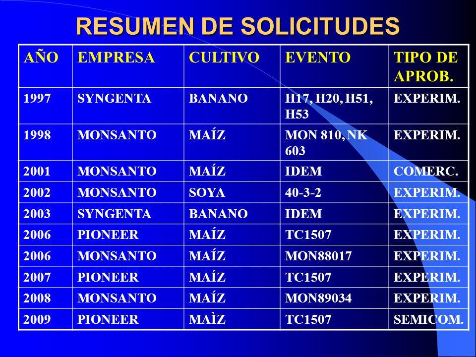 RESUMEN DE SOLICITUDES AÑOEMPRESACULTIVOEVENTOTIPO DE APROB. 1997SYNGENTABANANOH17, H20, H51, H53 EXPERIM. 1998MONSANTOMAÍZMON 810, NK 603 EXPERIM. 20