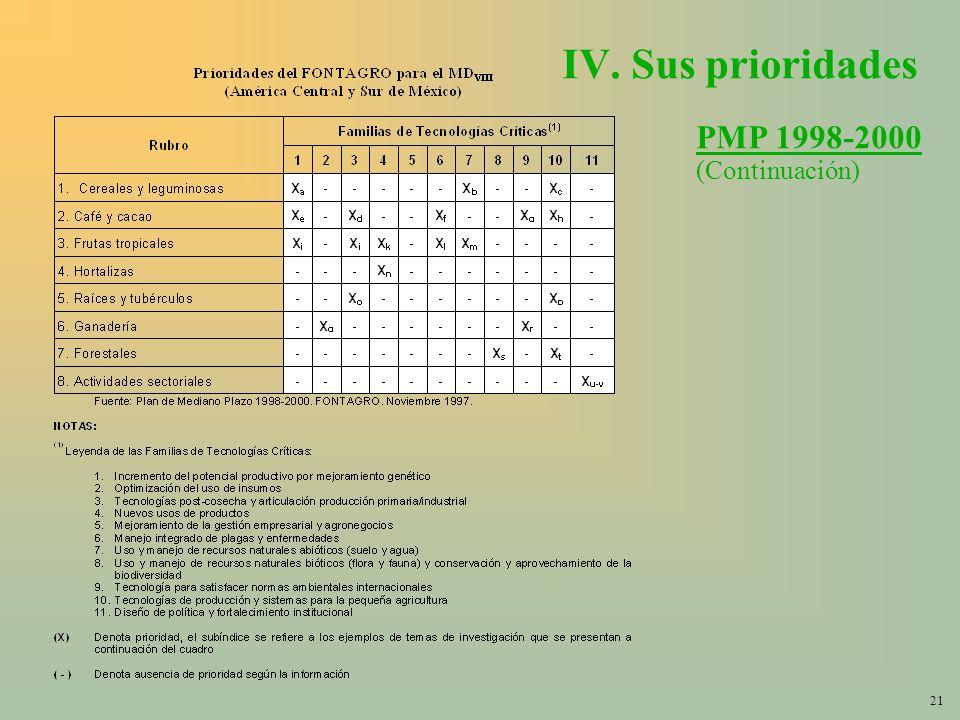 21 IV. Sus prioridades PMP 1998-2000 (Continuación)