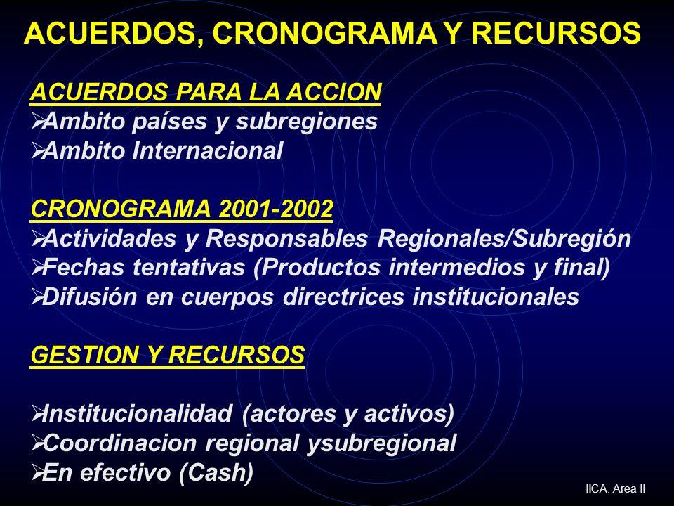 ACUERDOS, CRONOGRAMA Y RECURSOS ACUERDOS PARA LA ACCION Ambito países y subregiones Ambito Internacional CRONOGRAMA 2001-2002 Actividades y Responsabl