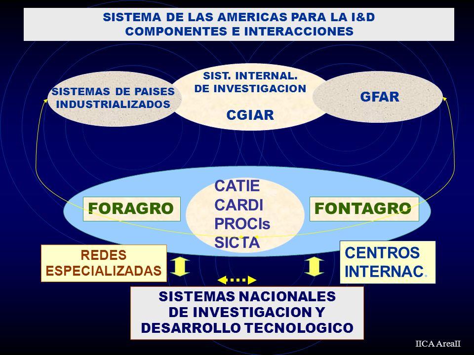 CATIE CARDI PROCIs SICTA SIST. INTERNAL.