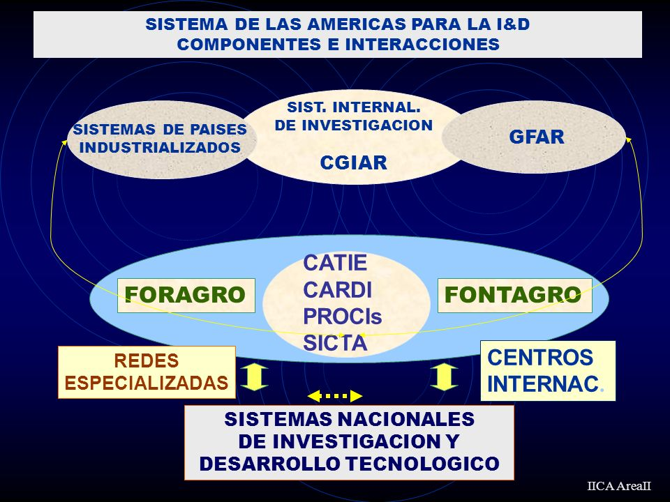 CATIE CARDI PROCIs SICTA SIST. INTERNAL. DE INVESTIGACION CGIAR GFAR SISTEMAS DE PAISES INDUSTRIALIZADOS IICA AreaII FORAGROFONTAGRO CENTROS INTERNAC.