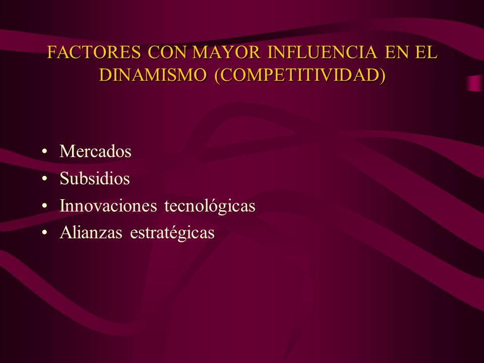 FACTORES CON MAYOR INFLUENCIA EN EL DINAMISMO (COMPETITIVIDAD) Mercados Subsidios Innovaciones tecnológicas Alianzas estratégicas
