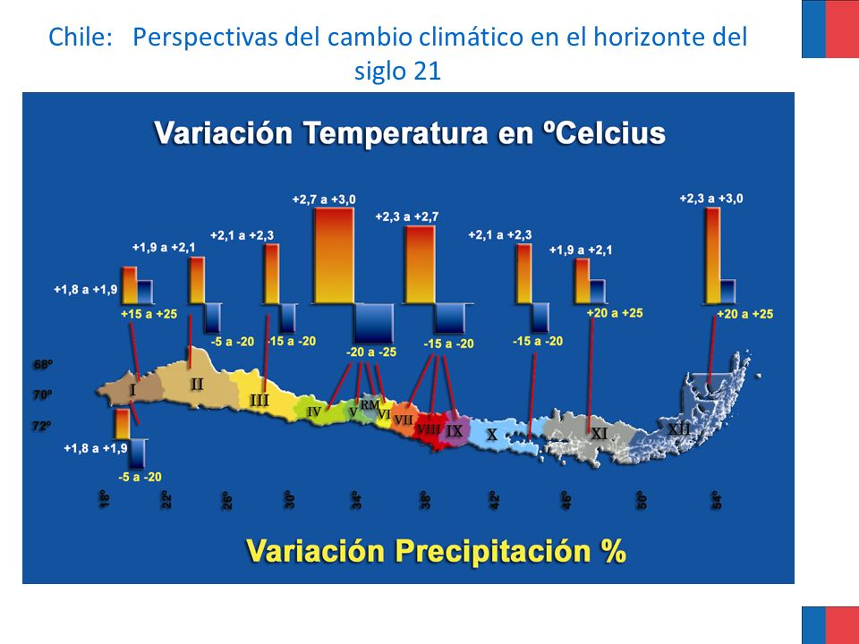 Chile: Perspectivas del cambio climático en el horizonte del siglo 21