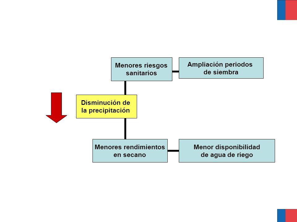 Disminución de la precipitación Menores riesgos sanitarios Ampliación periodos de siembra Menores rendimientos en secano Menor disponibilidad de agua