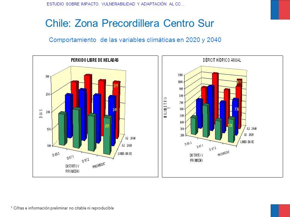Chile: Zona Precordillera Centro Sur * Cifras e información preliminar no citable ni reproducible Comportamiento de las variables climáticas en 2020 y
