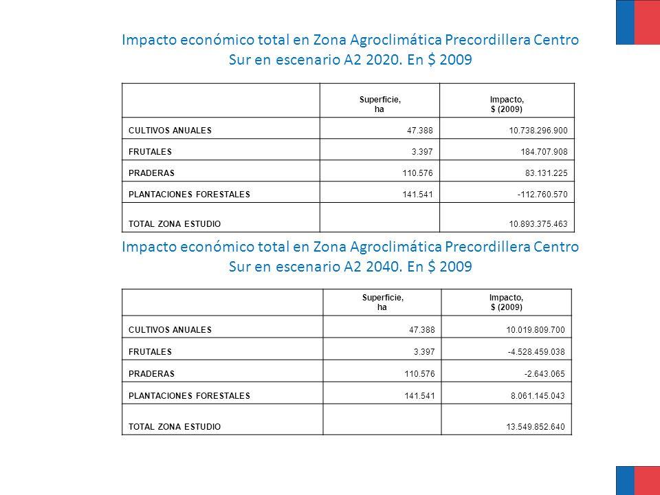 Impacto económico total en Zona Agroclimática Precordillera Centro Sur en escenario A2 2020. En $ 2009 Superficie, ha Impacto, $ (2009) CULTIVOS ANUAL